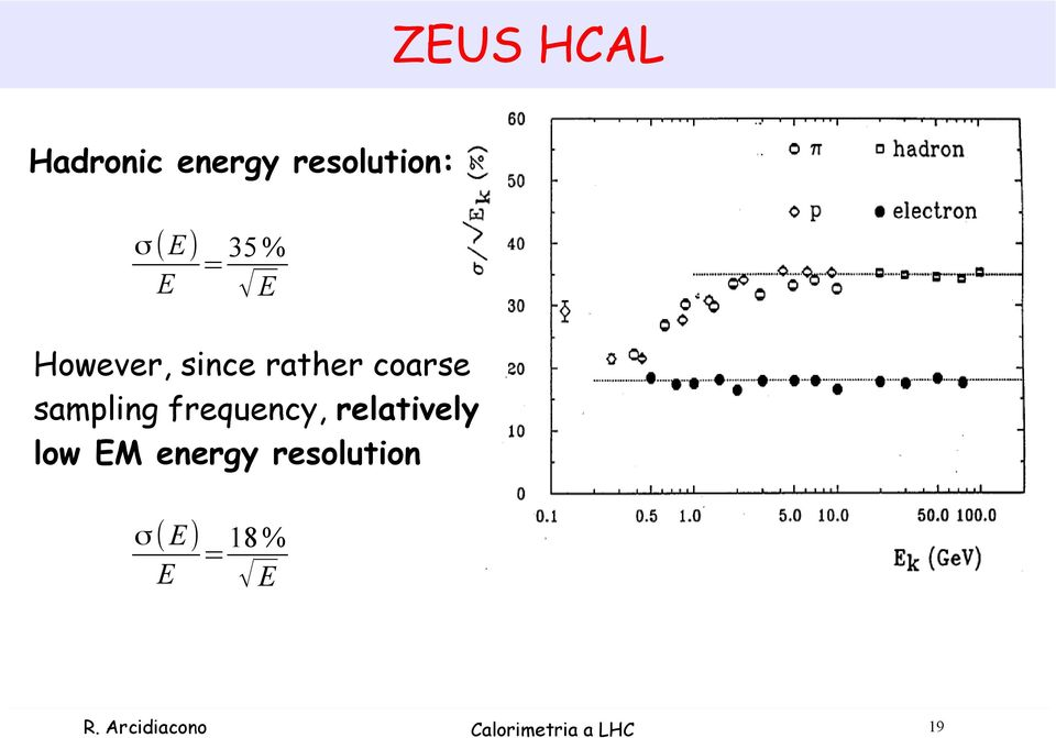 frequency, relatively low EM energy resolution