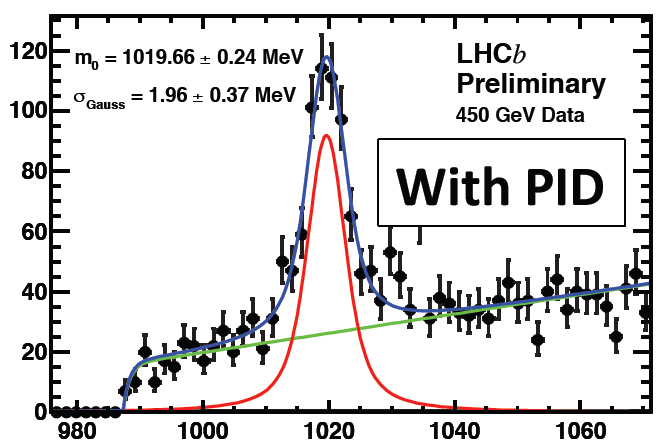 LHCb RICH PID LHCb φ K + K result from 2009 ( s = 900GeV ) without and with