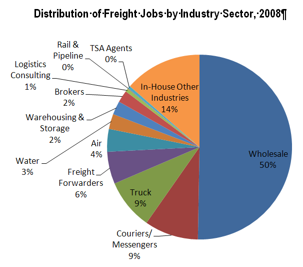 The freight industry sector was directly responsible for 151,000 jobs in Miami-Dade County in 2008.