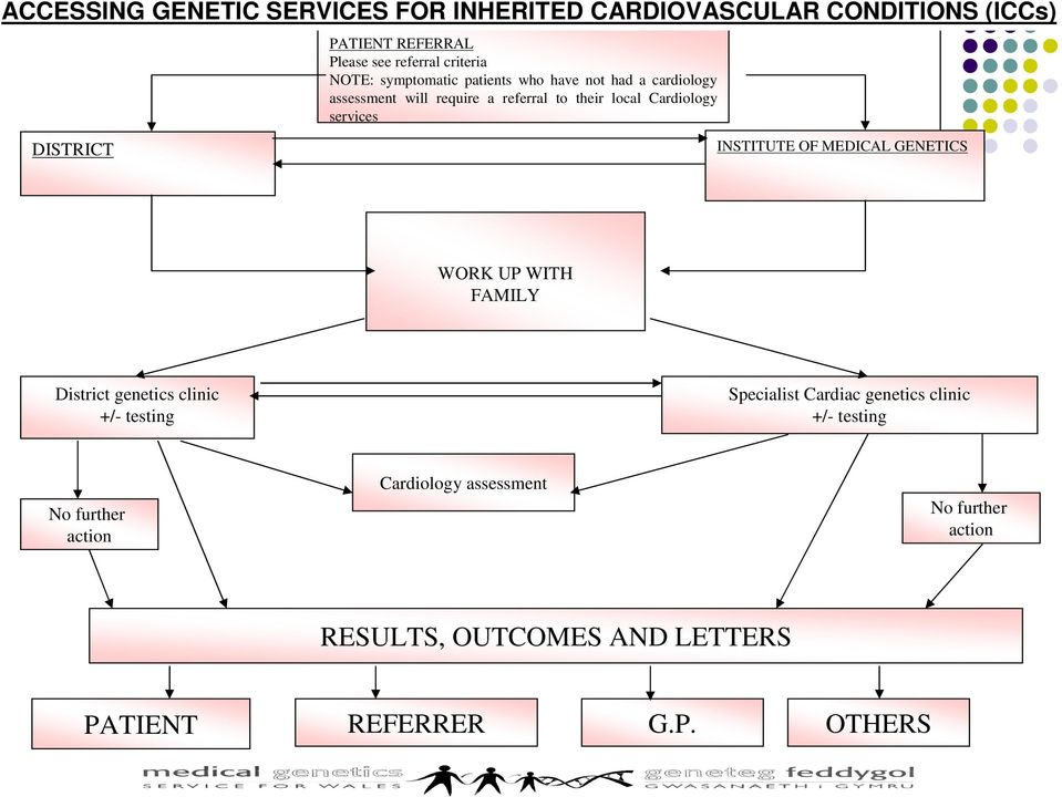 DISTRICT INSTITUTE OF MEDICAL GENETICS WORK UP WITH FAMILY District genetics clinic +/- testing Specialist Cardiac genetics
