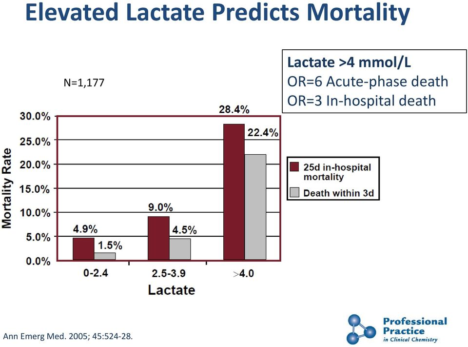 mmol/l OR=6 Acute-phase death OR=3