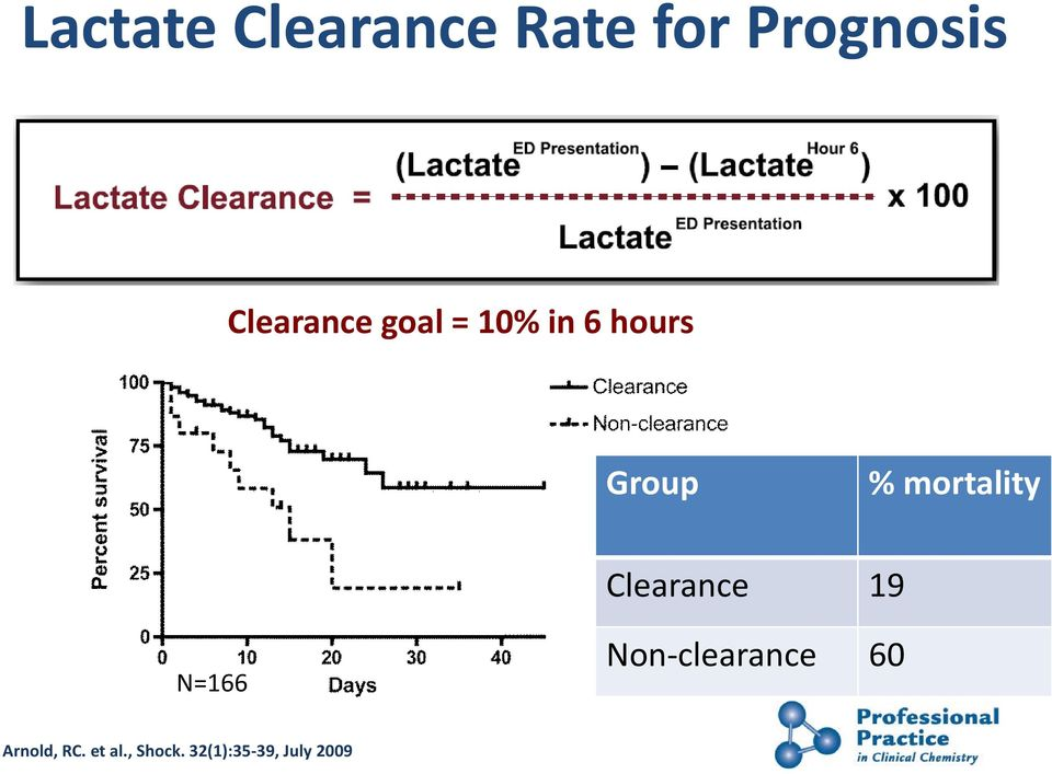 mortality Clearance 19 N=166 Non-clearance