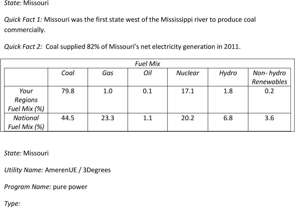 Your Regions Fuel Mix (%) National Fuel Mix (%) Fuel Mix Coal Gas Oil Nuclear Hydro Non- hydro Renewables 79.