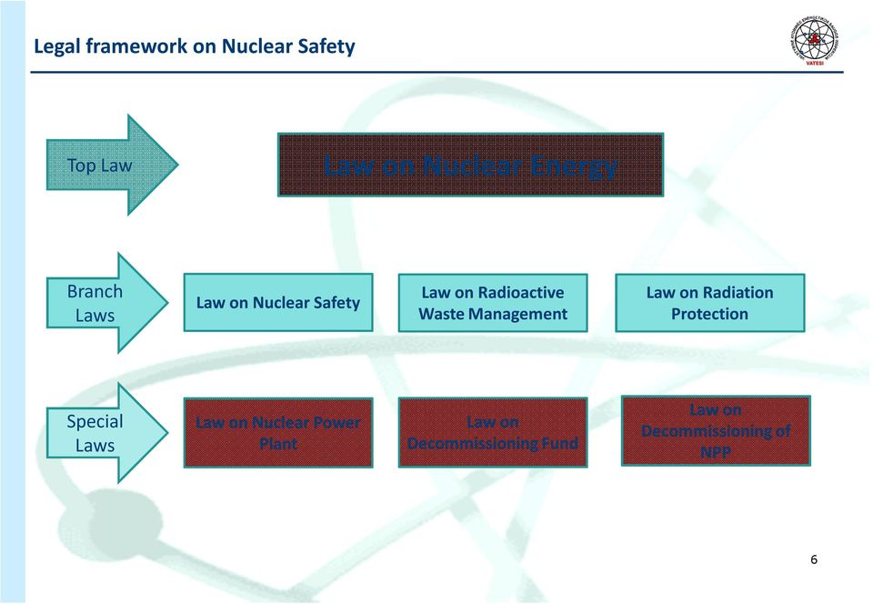 Radiation Protection Special Laws Law on Nuclear Power Plant Law on