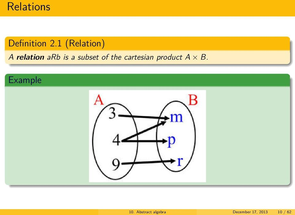 subset of the cartesian product A