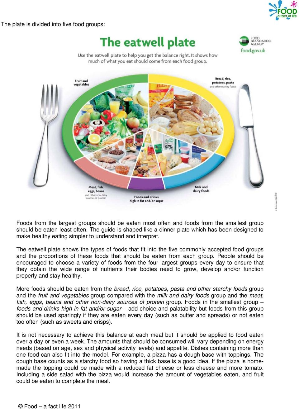 The eatwell plate shows the types of foods that fit into the five commonly accepted food groups and the proportions of these foods that should be eaten from each group.