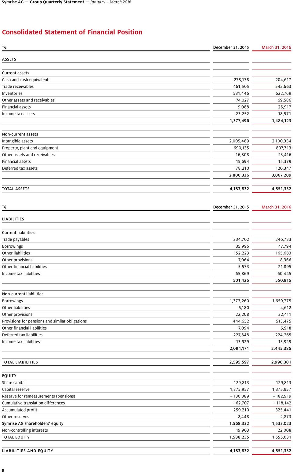 plant and equipment 690,135 807,713 Other assets and receivables 16,808 23,416 Financial assets 15,694 15,379 Deferred tax assets 78,210 120,347 2,806,336 3,067,209 TOTAL ASSETS 4,183,832 4,551,332 T