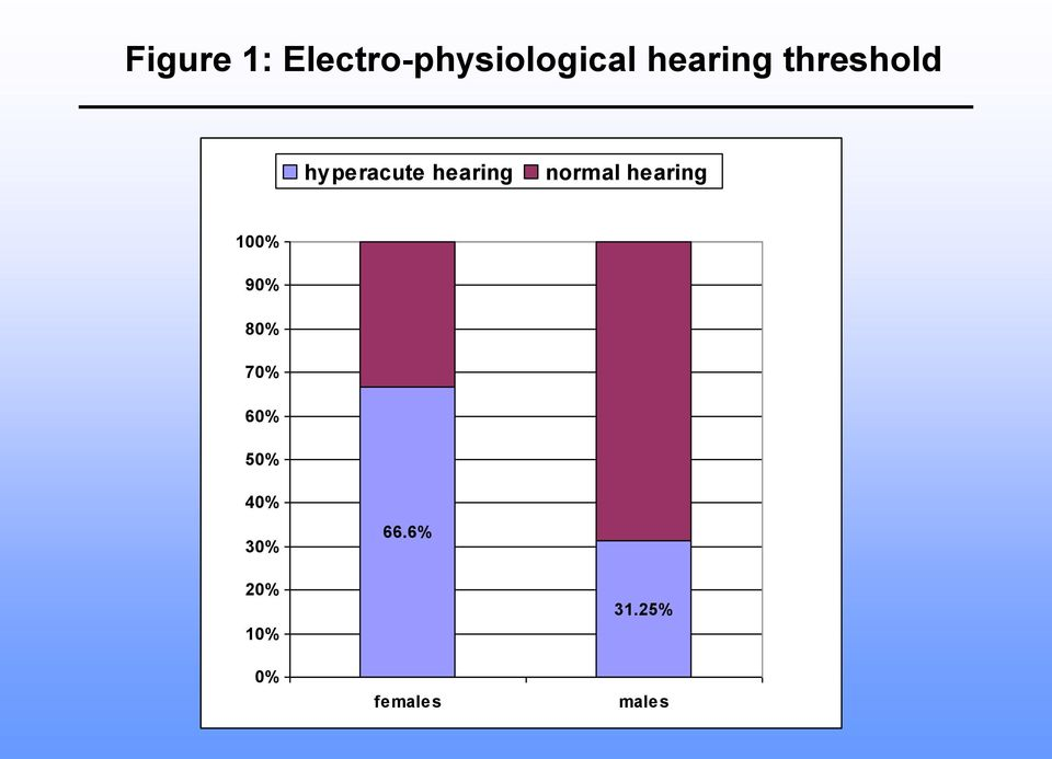 normal hearing 100% 90% 80% 70% 60%
