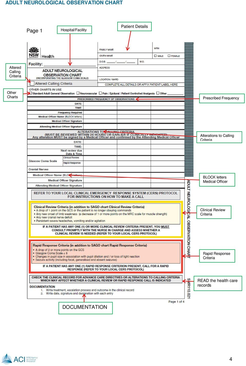 ADULT NEUROLOGICAL OBSERVATION CHART  Education Package