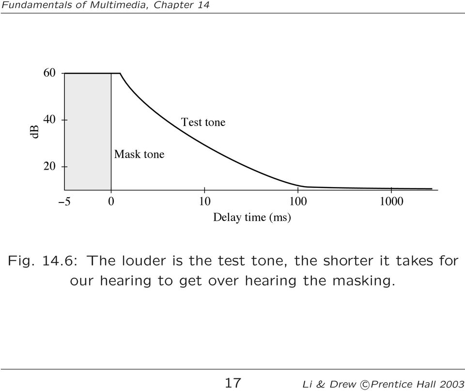 6: The louder is the test tone, the shorter it