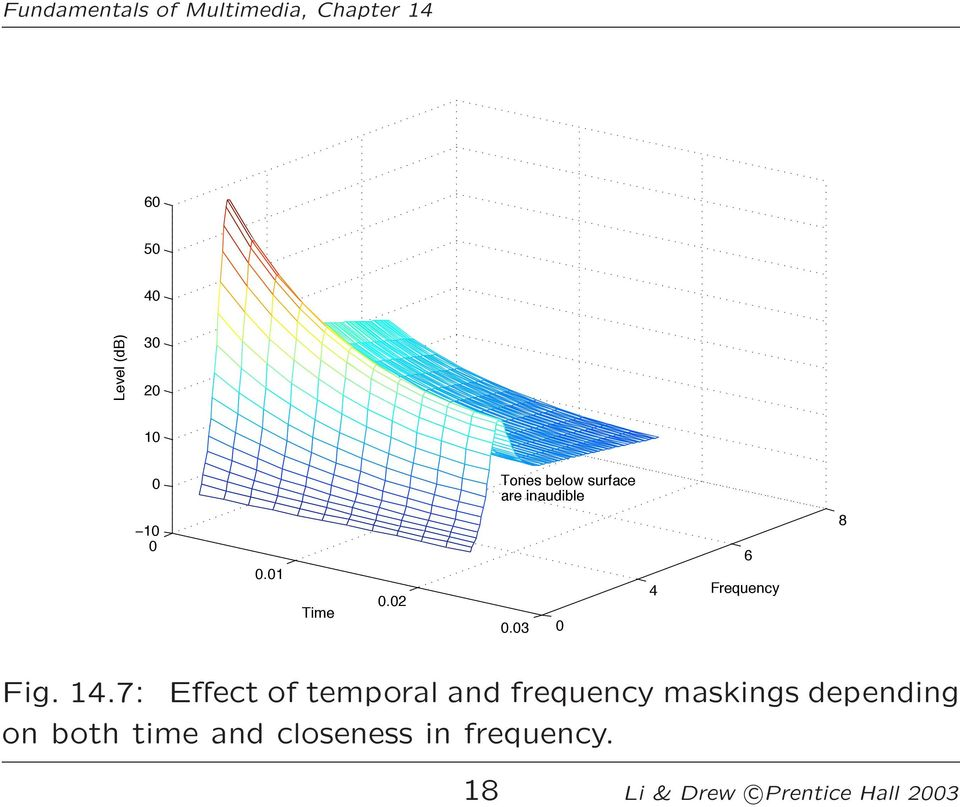 7: Effect of temporal and frequency maskings depending on