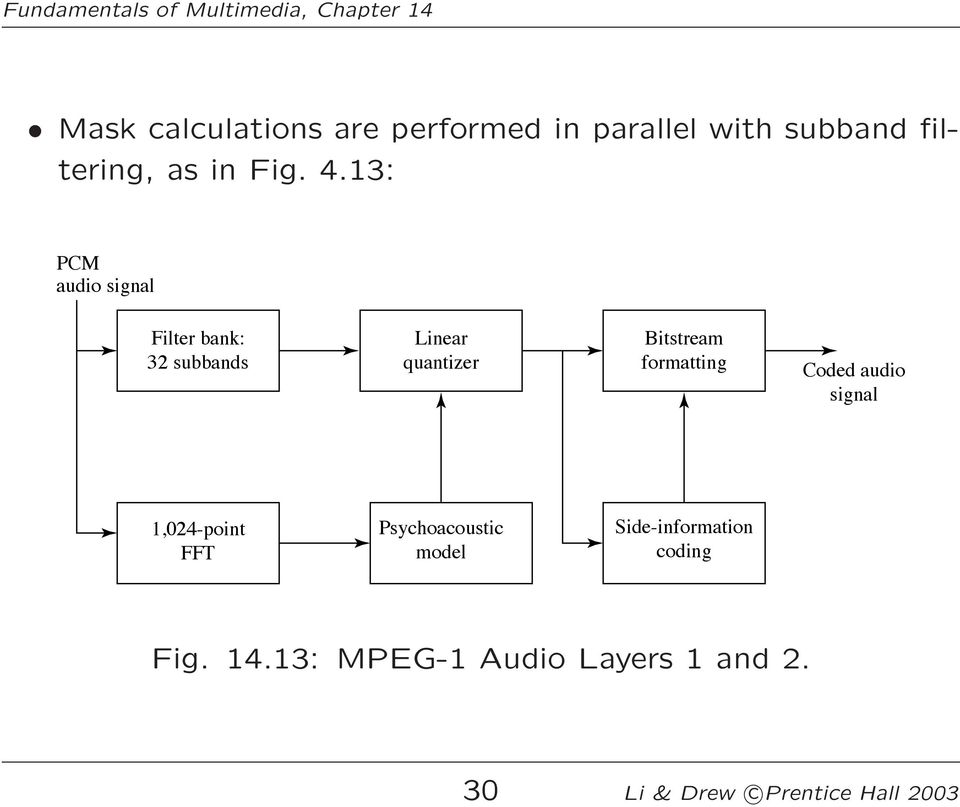 formatting Coded audio signal 1,024-point FFT Psychoacoustic model