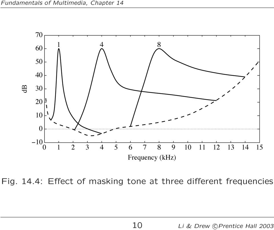 14.4: Effect of masking tone at three