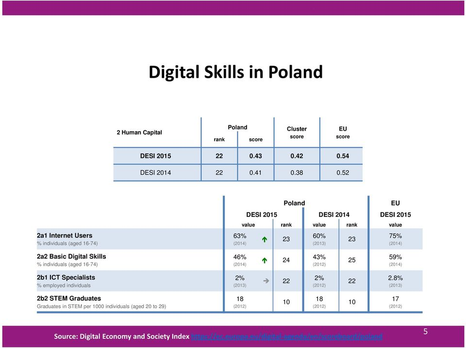 Digital Skills % individuals (aged 16-74) 46% (2014) 24 43% (2012) 25 59% (2014) 2b1 ICT Specialists % employed individuals 2% (2013) 22 2% (2012) 22 2.