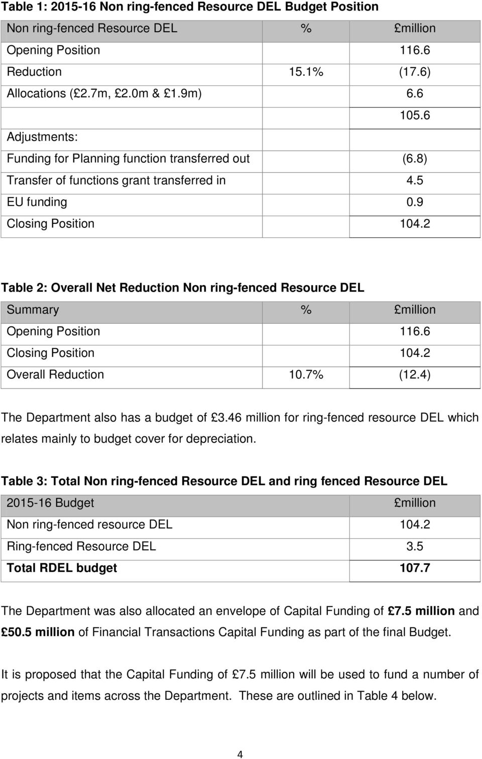 2 Table 2: Overall Net Reduction Non ring-fenced Resource DEL Summary % million Opening Position 116.6 Closing Position 104.2 Overall Reduction 10.7% (12.4) The Department also has a budget of 3.