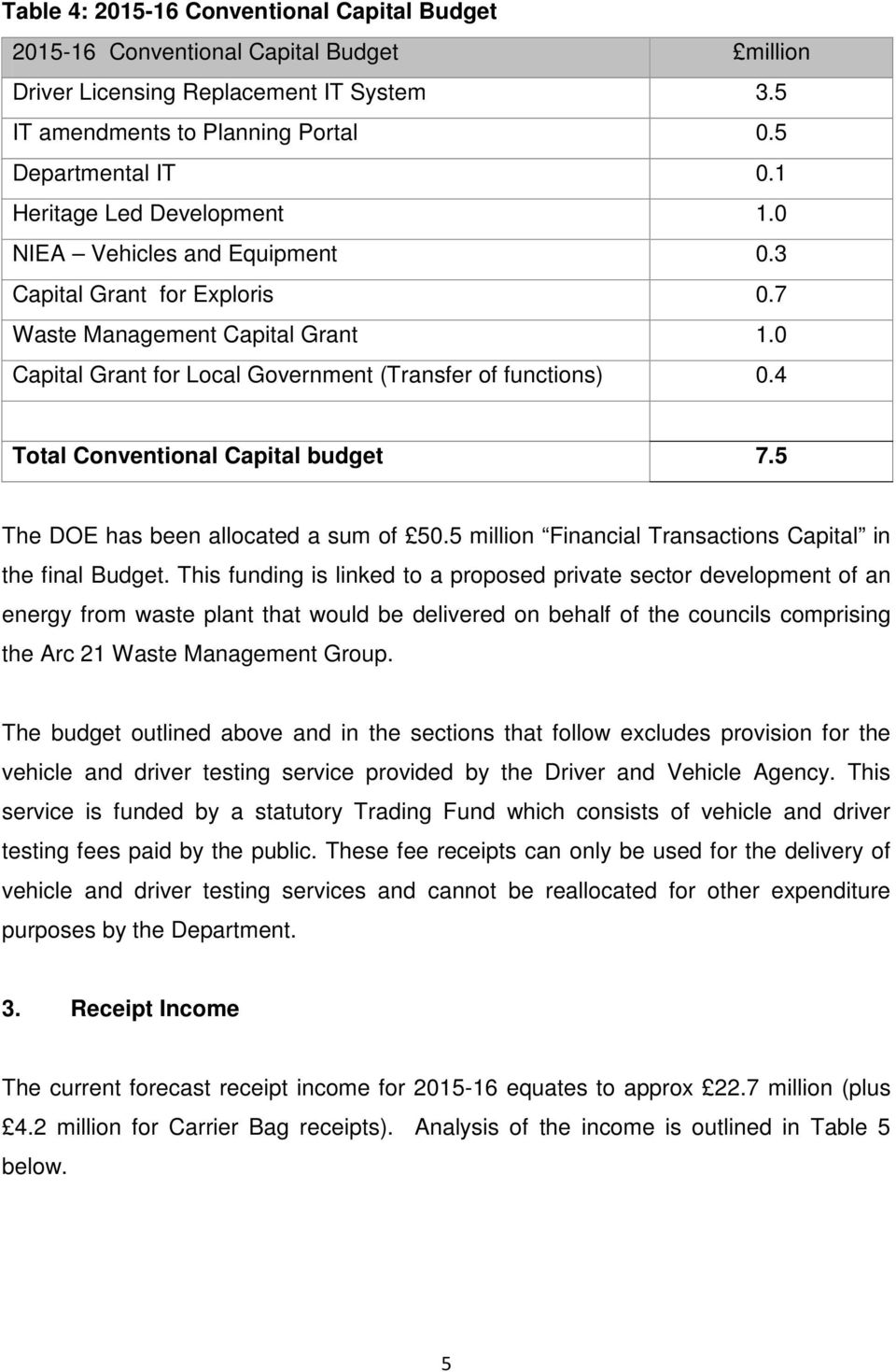 4 Total Conventional Capital budget 7.5 The DOE has been allocated a sum of 50.5 million Financial Transactions Capital in the final Budget.