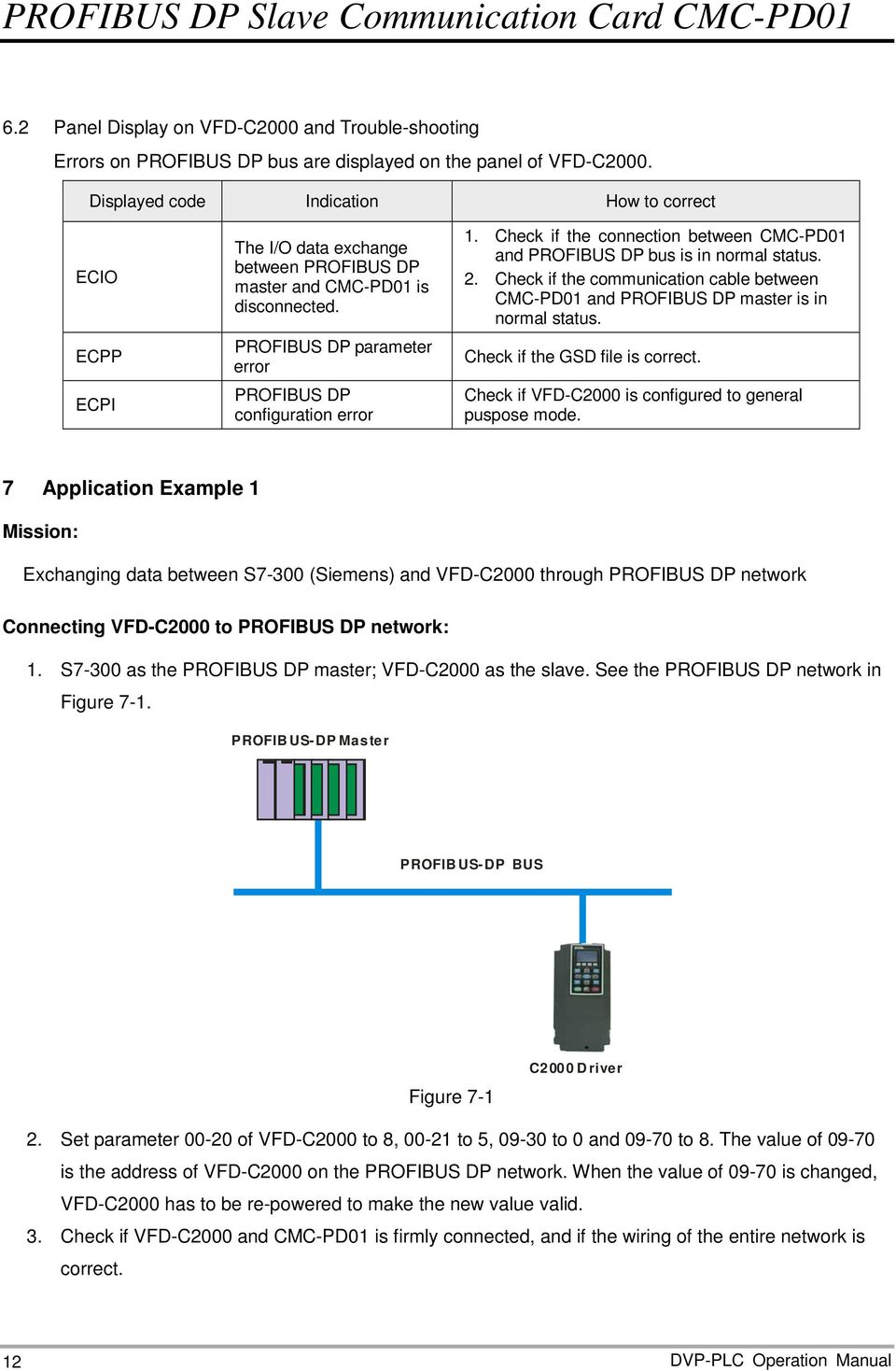 Check if the connection between CMC-PD01 and PROFIBUS DP bus is in normal status. 2. Check if the communication cable between CMC-PD01 and PROFIBUS DP master is in normal status.