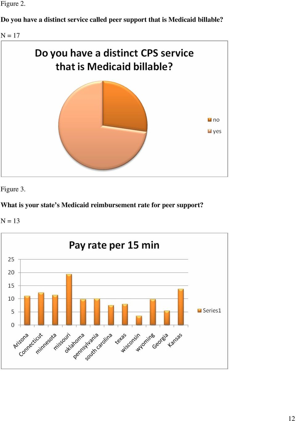 support that is Medicaid billable?