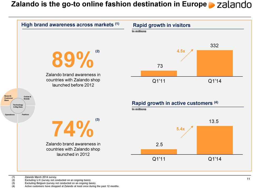 customers (4) In millions Operations Fashion (3) 74% 5.4x 13.5 Zalando brand awareness in countries with Zalando shop launched in 2012 2.5 Q1'11 Q1'14 (1) Zalando March 2014 survey.