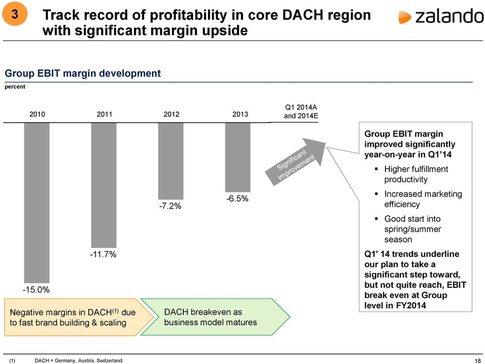 5% DACH breakevenas business model matures Group EBIT margin improved significantly year-on-year in Q1 14 Higher fulfillment productivity Increased