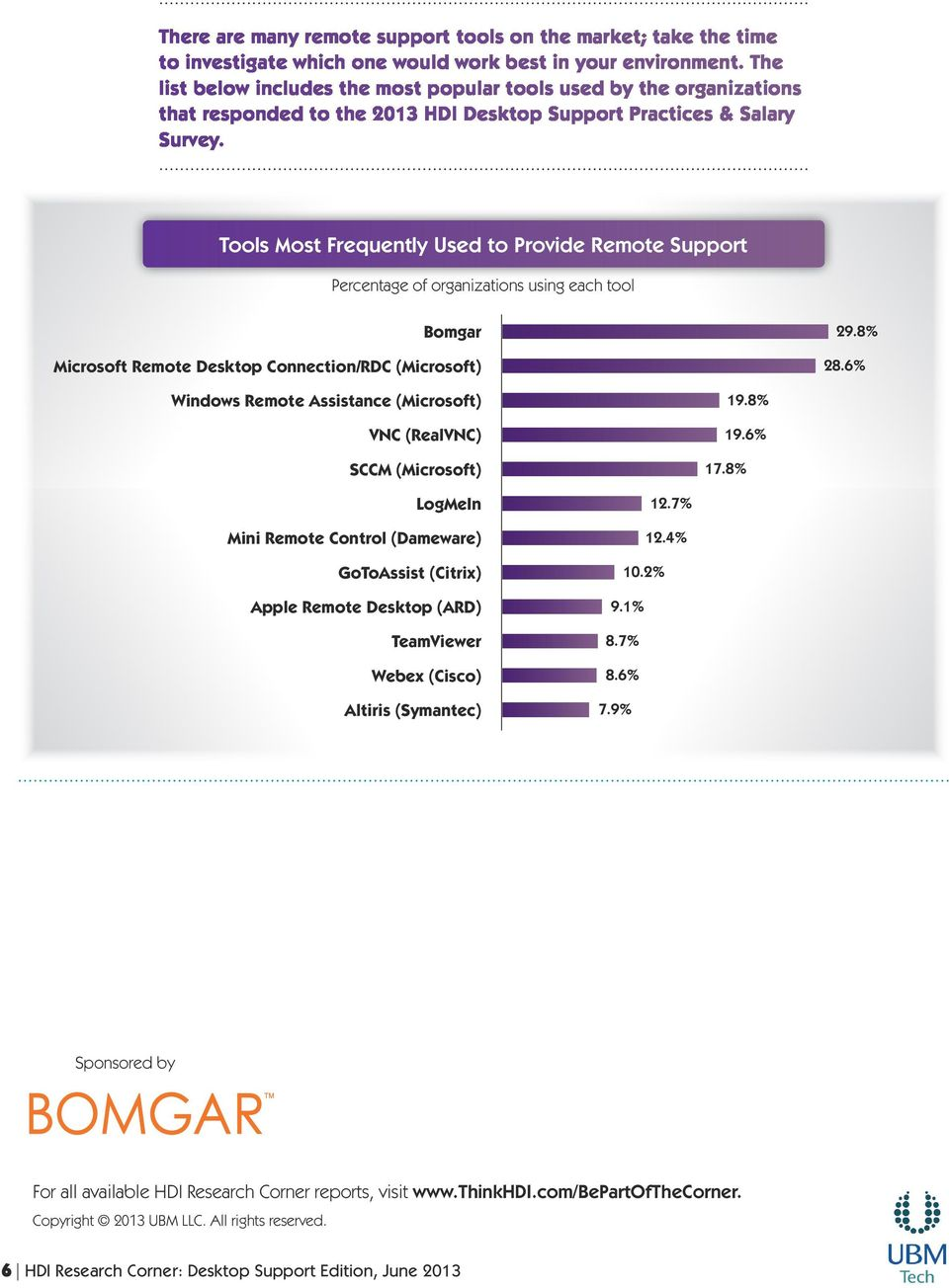 Tools Most Frequently Used to Provide Remote Support Percentage of organizations using each tool Bomgar Microsoft Remote Desktop Connection/RDC (Microsoft) 29.8% 28.