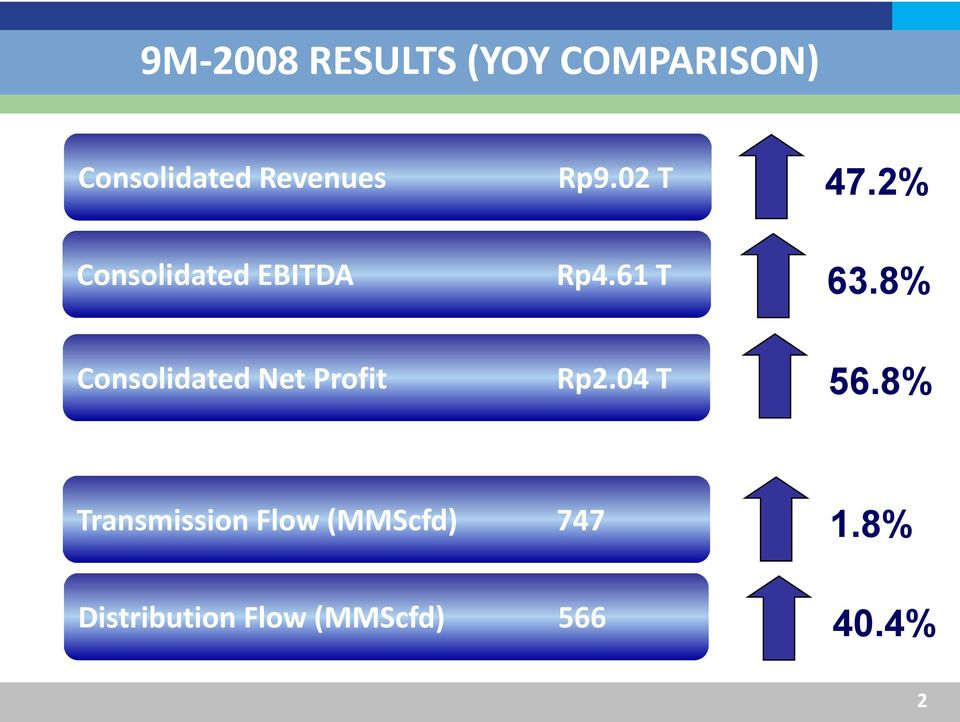 8% Consolidated Net Profit Rp2.04 T 56.
