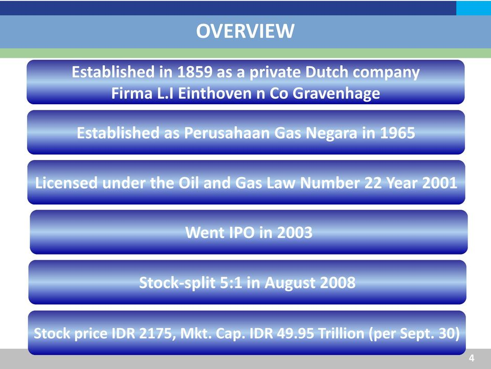 Licensed under the Oil and Gas Law Number 22 Year 2001 Went IPO in 2003 Stock