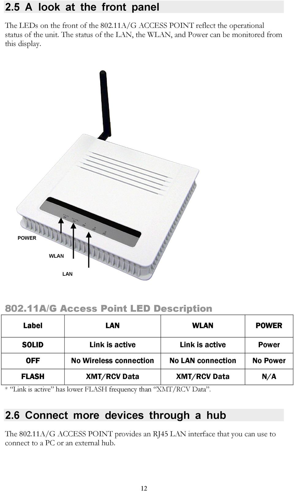 11A/G Access Point LED Description Label LAN WLAN POWER SOLID Link is active Link is active Power OFF No Wireless connection No LAN connection No Power FLASH