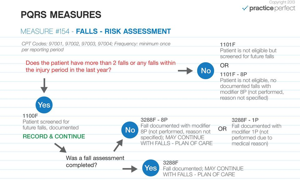 1100F Patient screened for future falls, documented RECD & CONTINUE 3288F - 8P Fall documented with modifier 8P (not performed, reason not specified); MAY CONTINUE WITH FALLS -