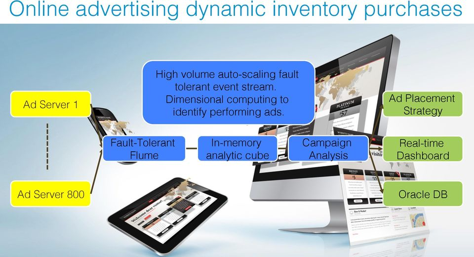 Dimensional computing to identify performing ads.! Ad Placement Strategy!