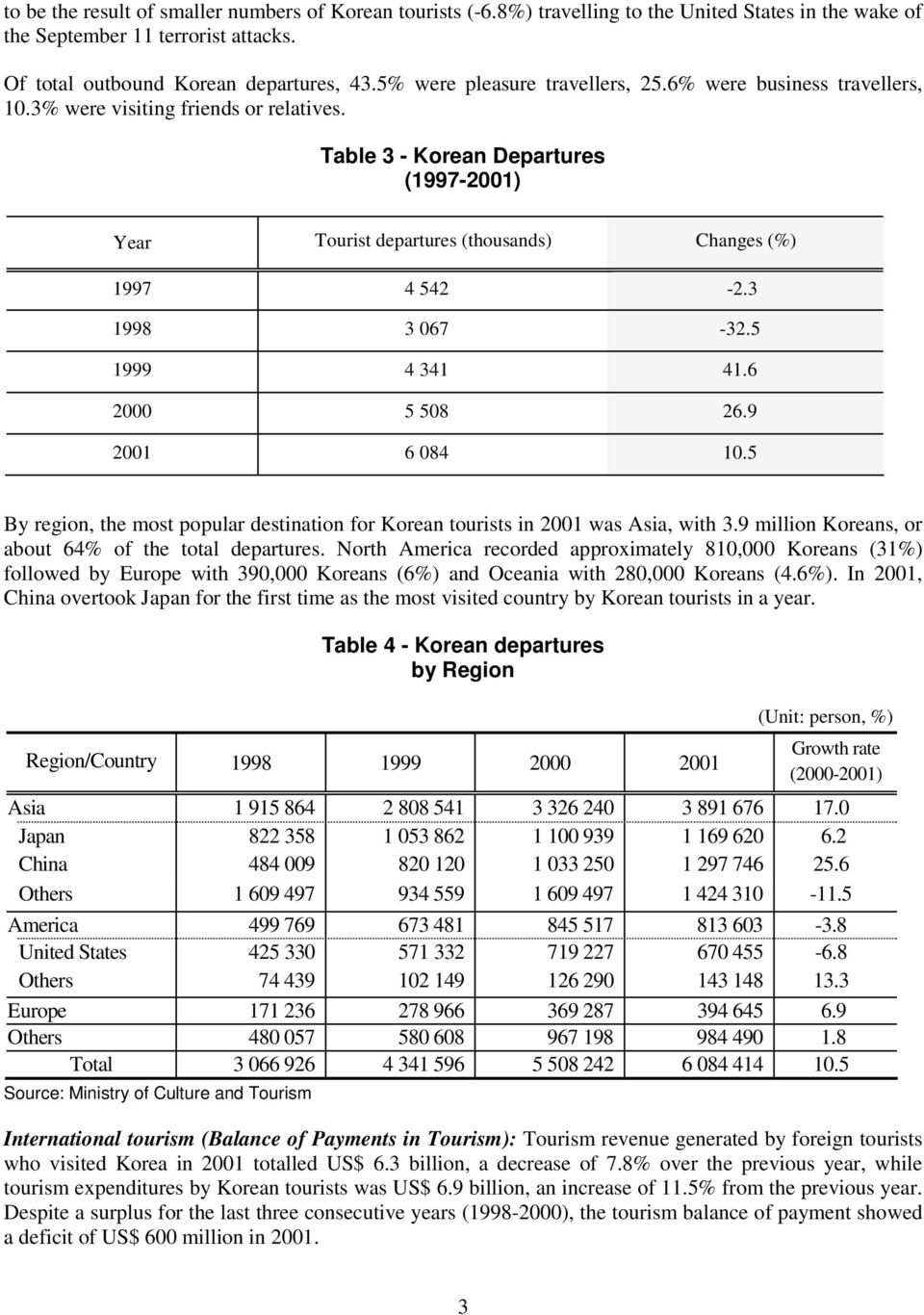 Table 3 - Korean Departures (1997-2001) Year Tourist departures (thousands) Changes (%) 1997 4 542-2.3 1998 3 067-32.5 1999 4 341 41.6 2000 5 508 26.9 2001 6 084 10.