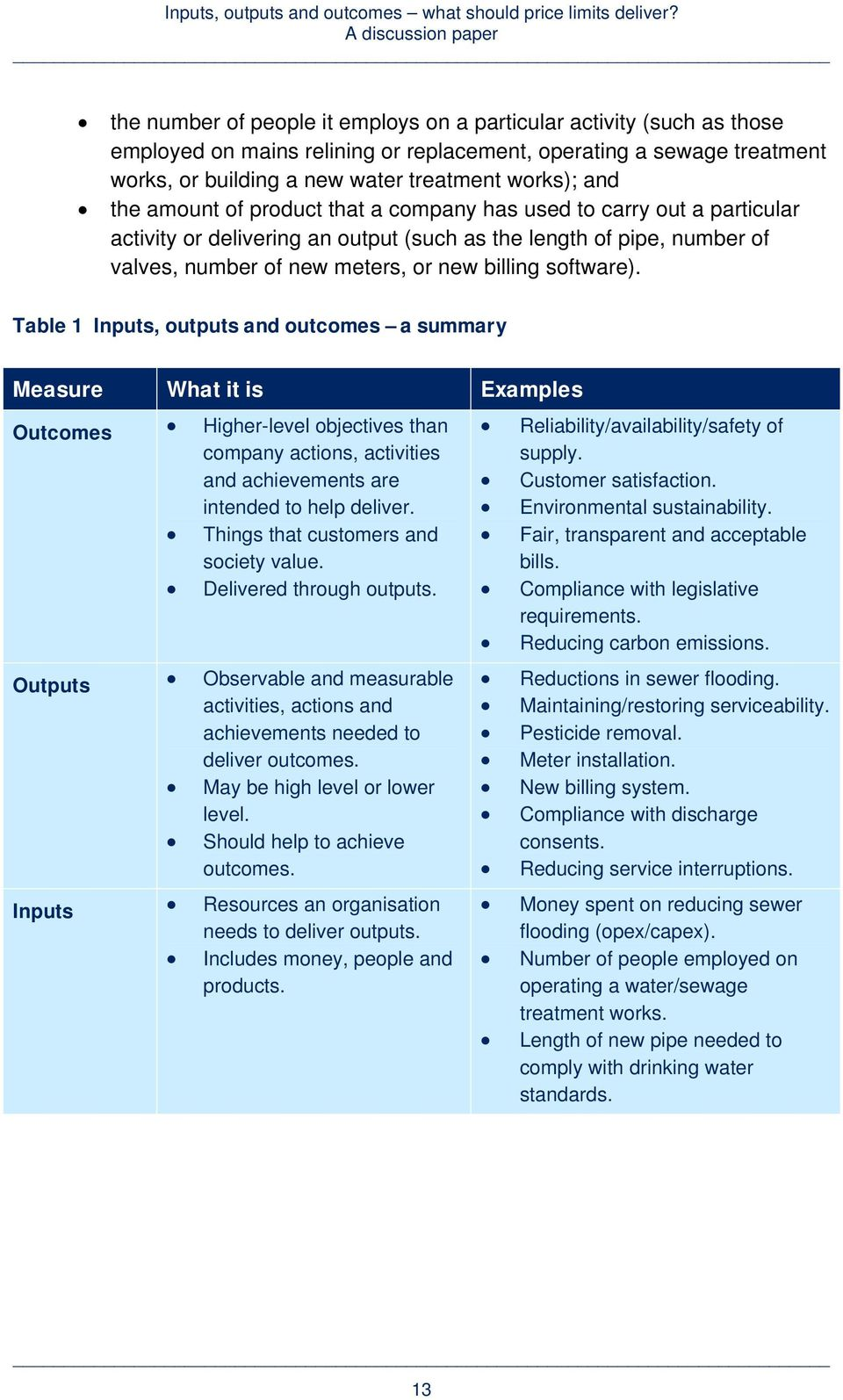 Table 1 Inputs, outputs and outcomes a summary Measure What it is Examples Outcomes Higher-level objectives than company actions, activities and achievements are intended to help deliver.