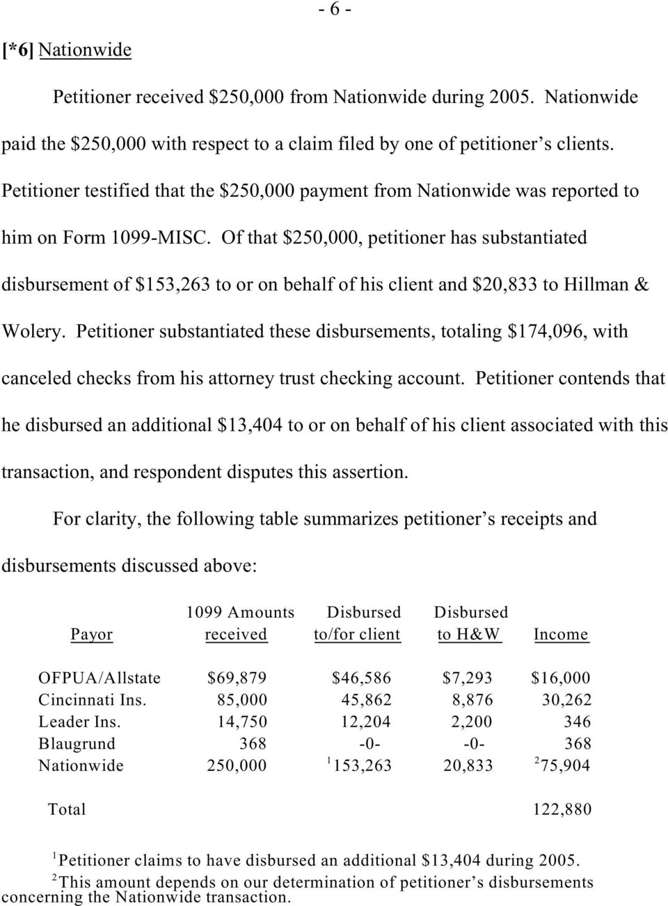 Of that $250,000, petitioner has substantiated disbursement of $153,263 to or on behalf of his client and $20,833 to Hillman & Wolery.