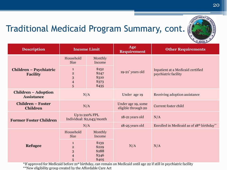 medicaid eligibility factors Brief | advancing medicare and medicaid integration: key program features and factors driving state investment advancing innovations in health care delivery for low.