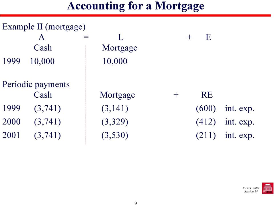 Mortgage + RE 1999 (3,741) (3,141) (600) int. exp.