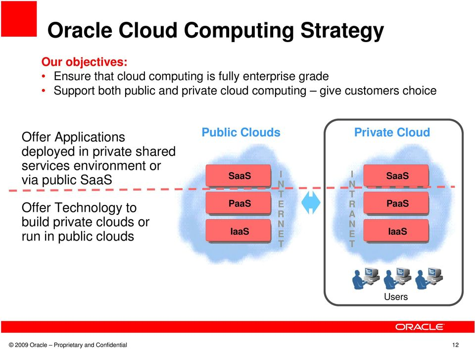 environment or via public SaaS Offer Technology to build private clouds or run in public clouds Public Clouds SaaS