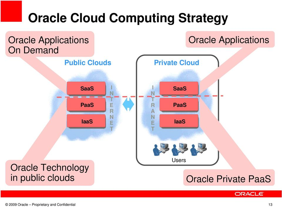 E T I N T R A N E T SaaS PaaS IaaS Oracle Technology in public