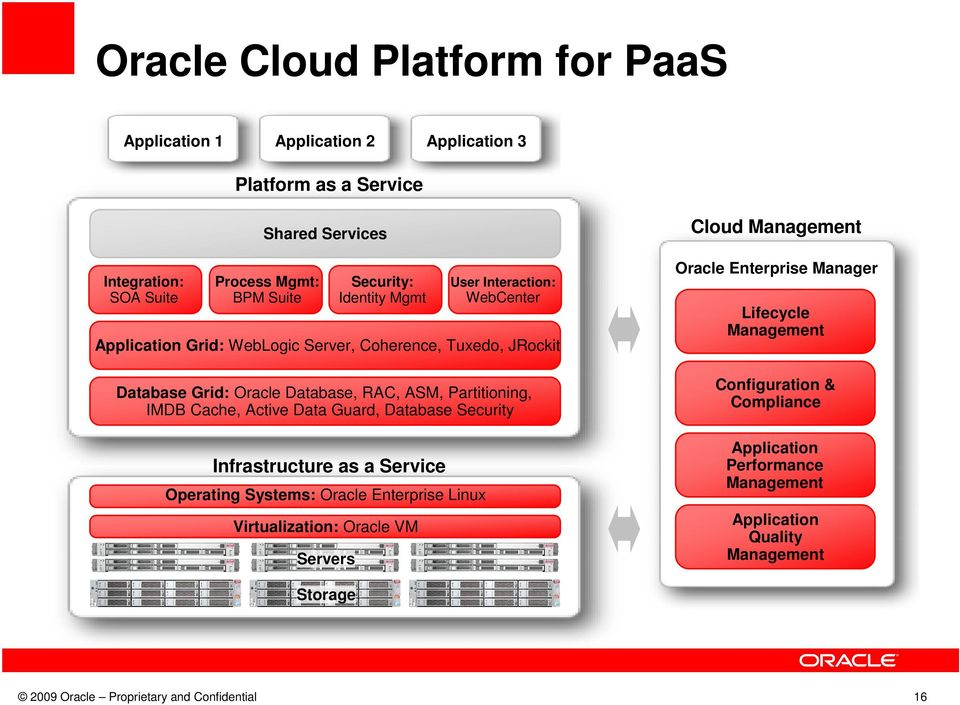 Systems: Oracle Enterprise Linux Virtualization: Oracle VM Servers Security: Identity Mgmt Infrastructure as a Service User Interaction: WebCenter Cloud Management Oracle