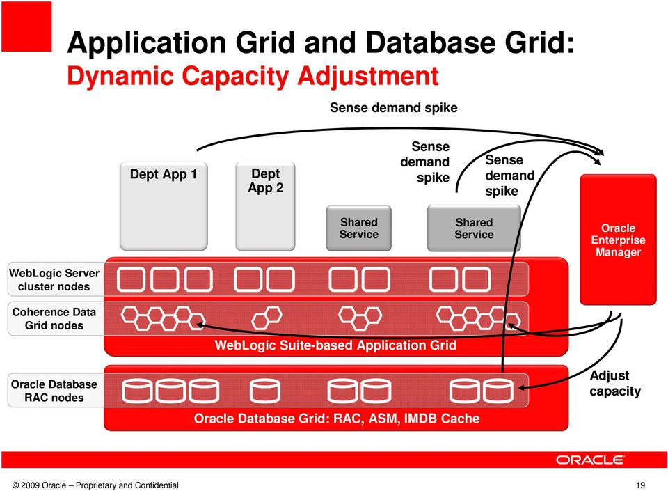 WebLogic Server cluster nodes Coherence Data Grid nodes Oracle Database RAC nodes WebLogic Suite-based