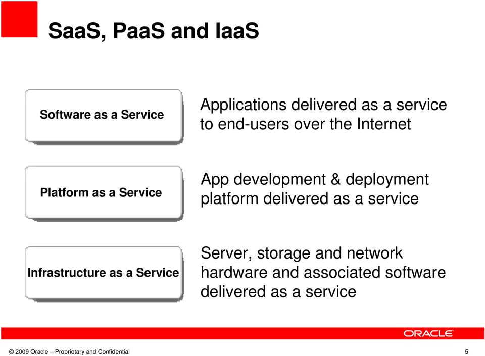 platform delivered as a service Infrastructure as a Service Server, storage and