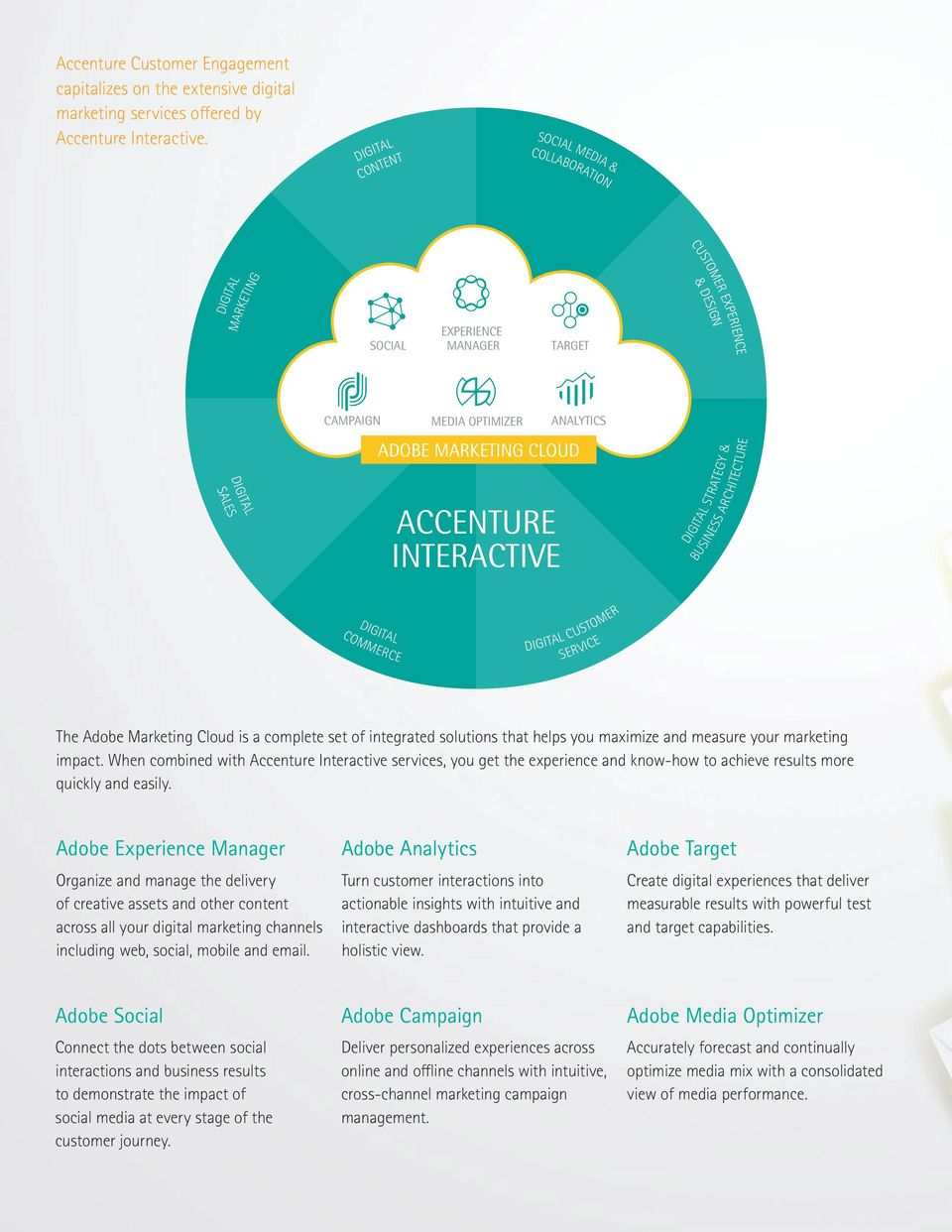 ADOBE MARKETING CLOUD DIGITAL STRATEGY & BUSINESS ARCHITECTURE DIGITAL COMMERCE DIGITAL CUSTOMER SERVICE The Adobe Marketing Cloud is a complete set of integrated solutions that helps you maximize