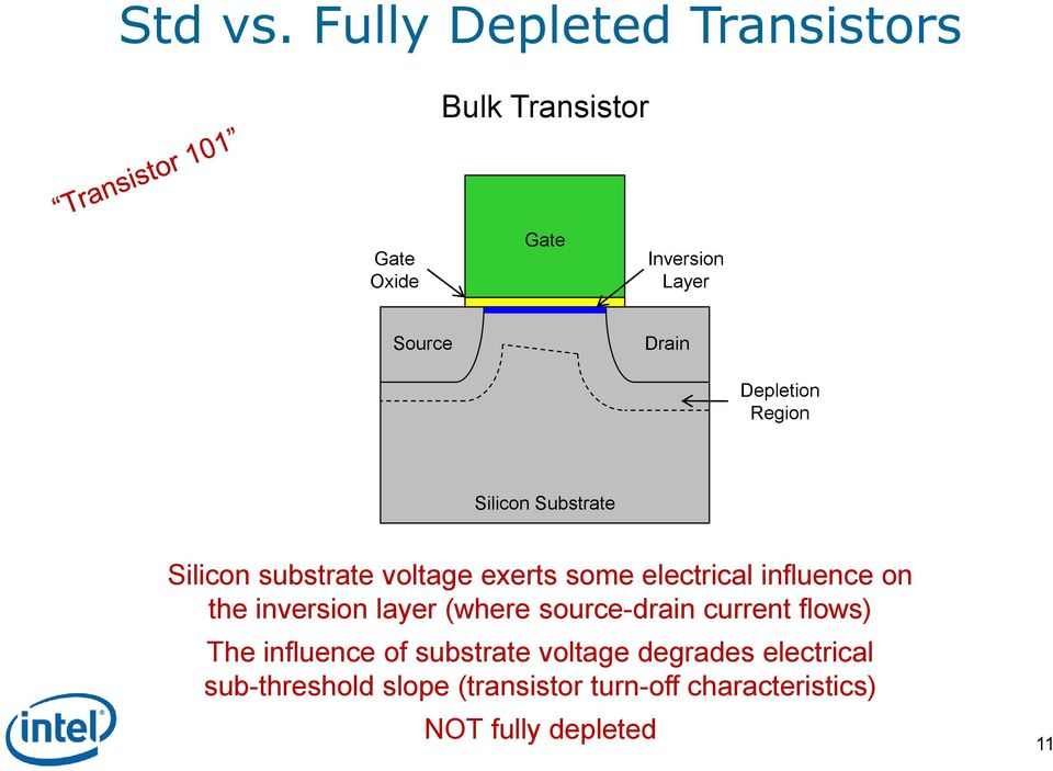 Depletion Region Silicon Substrate Silicon substrate voltage exerts some electrical influence
