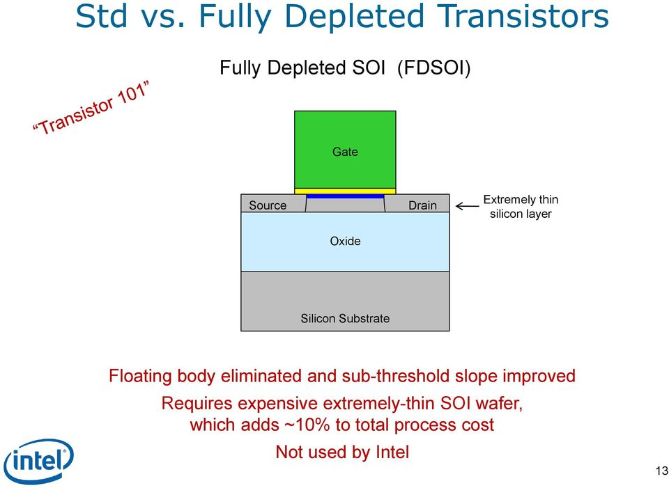 Extremely thin silicon layer Oxide Silicon Substrate Floating body
