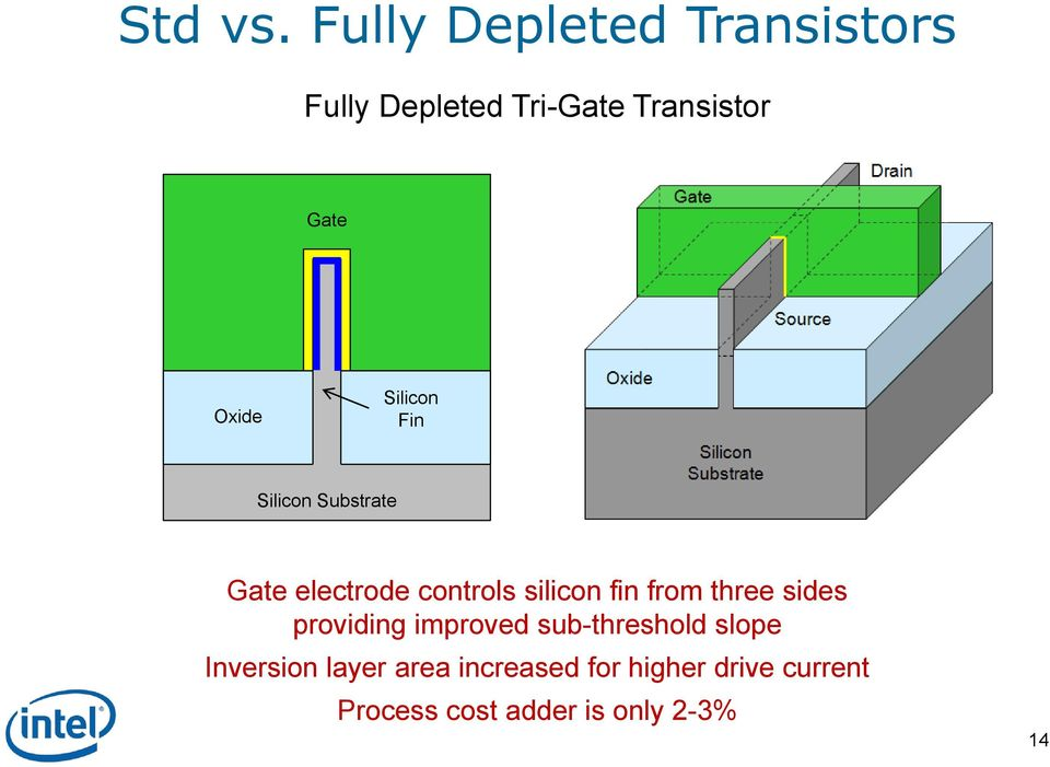 Silicon Fin Silicon Substrate Gate electrode controls silicon fin from