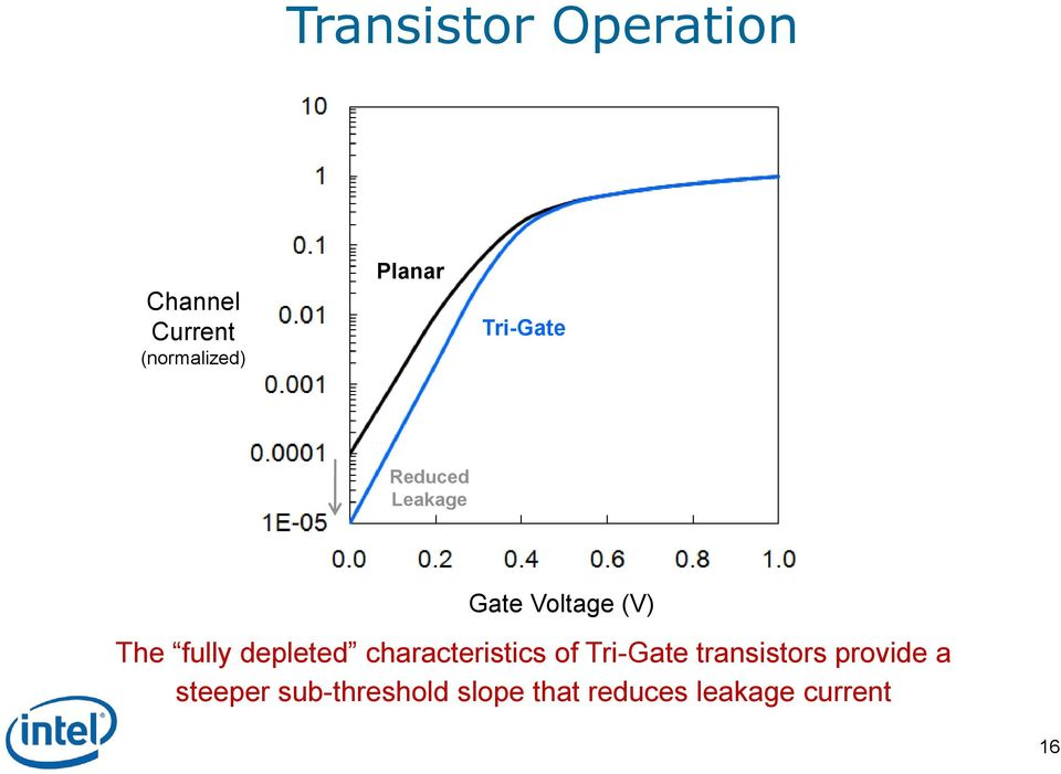 depleted characteristics of Tri-Gate transistors provide