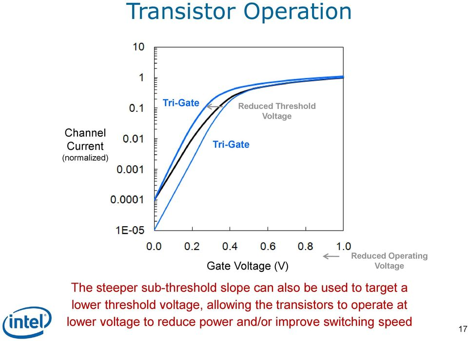 sub-threshold slope can also be used to target a lower threshold voltage,