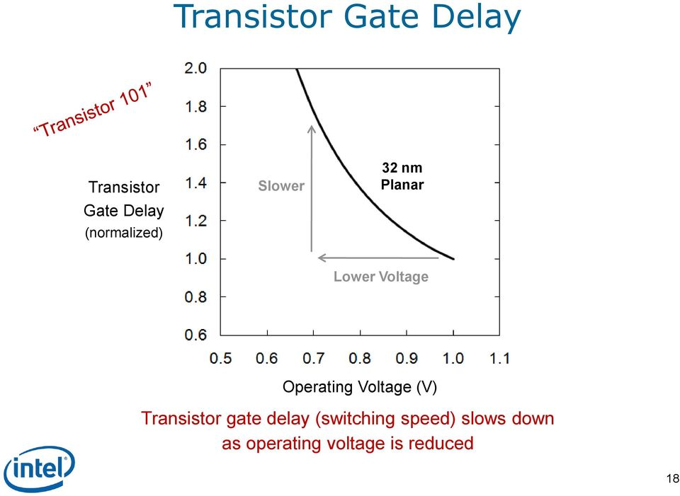 Operating Voltage (V) Transistor gate delay
