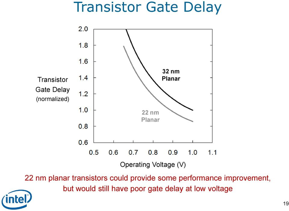 planar transistors could provide some performance