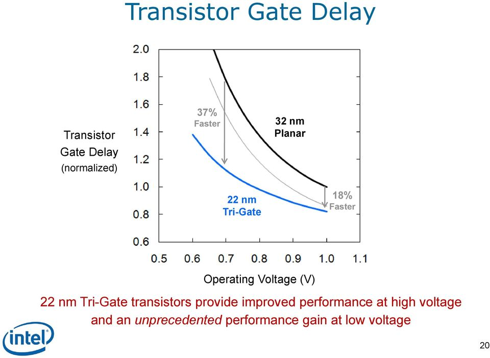 (V) 22 nm Tri-Gate transistors provide improved performance at