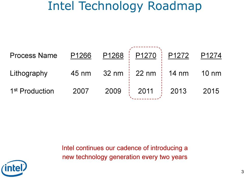 Production 2007 2009 2011 2013 2015 Intel continues our